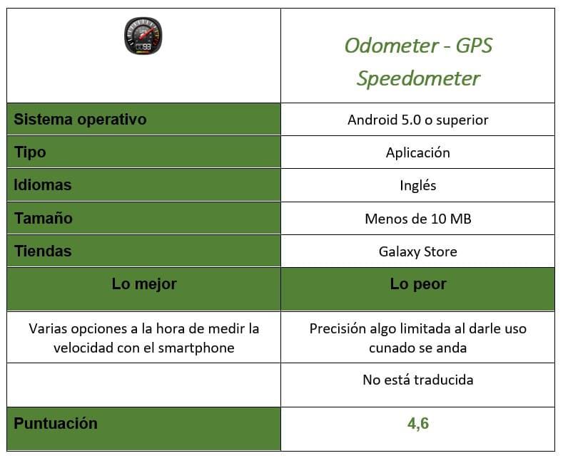 tabla de Odometer - GPS Speedometer
