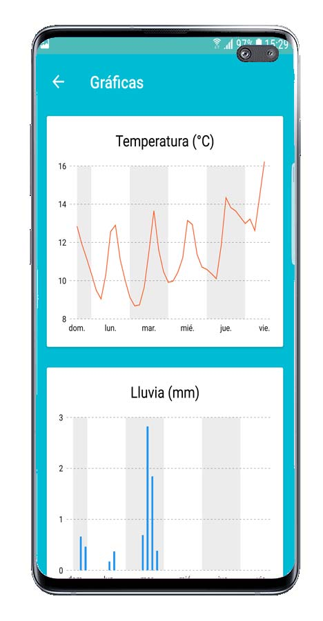 Gráficos de la aplicación Forecastie