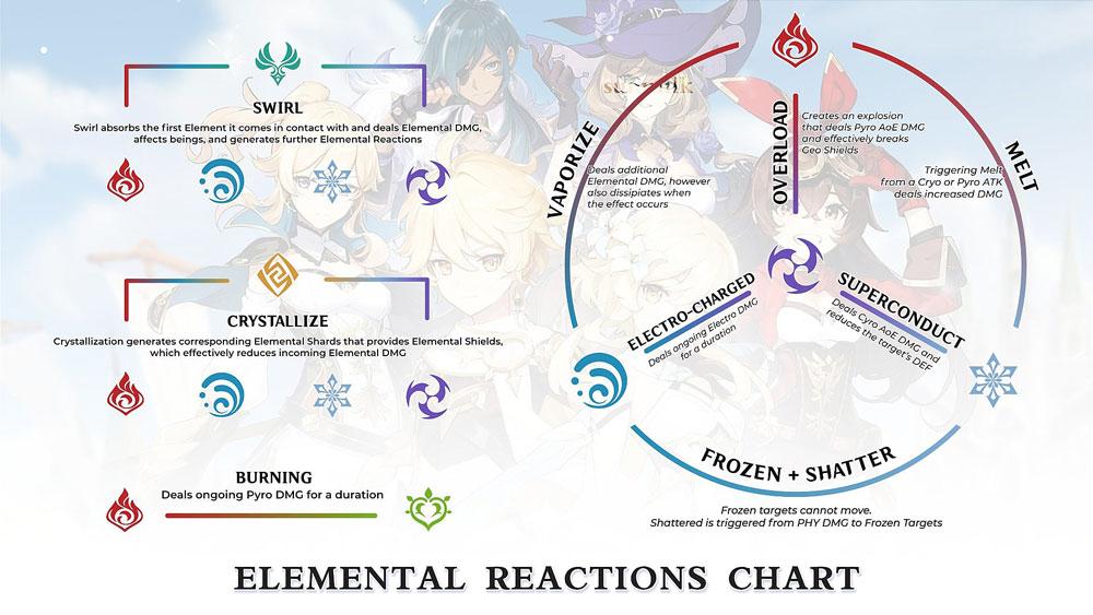 genshin impact reacciones elementales
