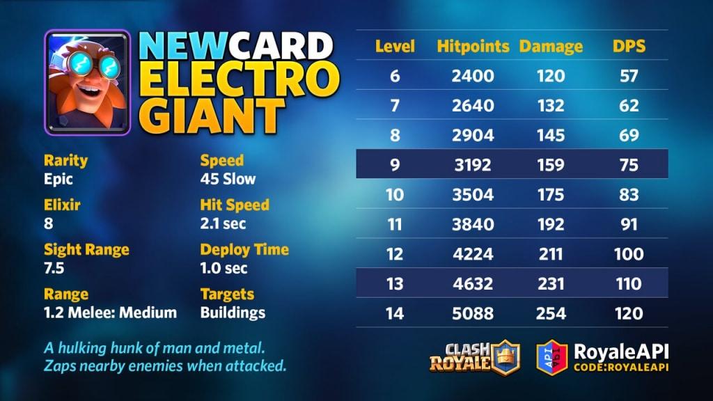 temporada 16 clash royale gigante eléctrico